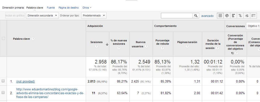 filtro google analytics