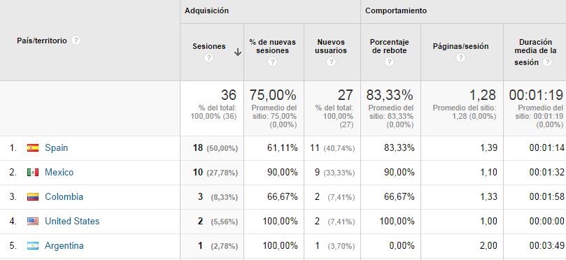 segmentos ubicacion google analytics